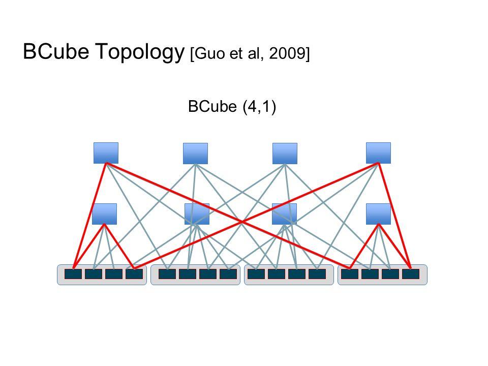 BCube Topology [Guo et al, 2009]